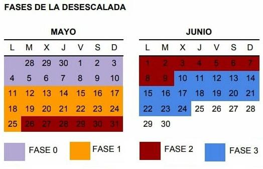 Cronograma con las fases para la desescalada de las actividades